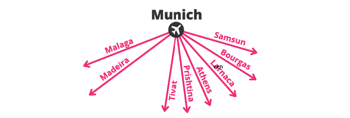 New flights in 2018 - Munich airport